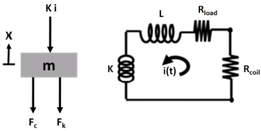 Free body diagram for the center magnet (left). Circuit