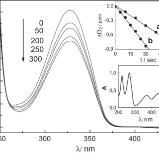 Changes in the UV-Vis absorption spectrum of a pH 7