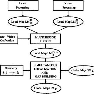 (PDF) Multisensor fusion for simultaneous localization and