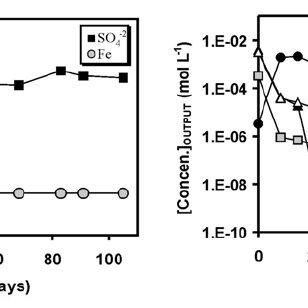 (PDF) Geochemistry and mineralogy of hardpan formation