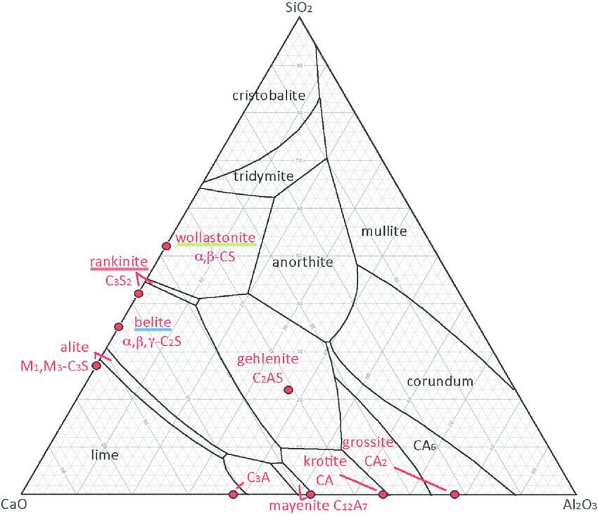 Ternary phase diagram for the CaO–Al 2 O 3