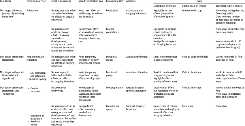 Examples of specific protection goals for some key drivers