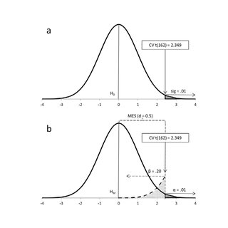 Fisher's (a) and Neyman-Pearson's (b) approaches to data
