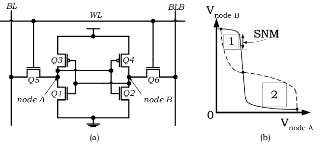 A Six-transistor SRAM cell (a) and its SNM definition (b