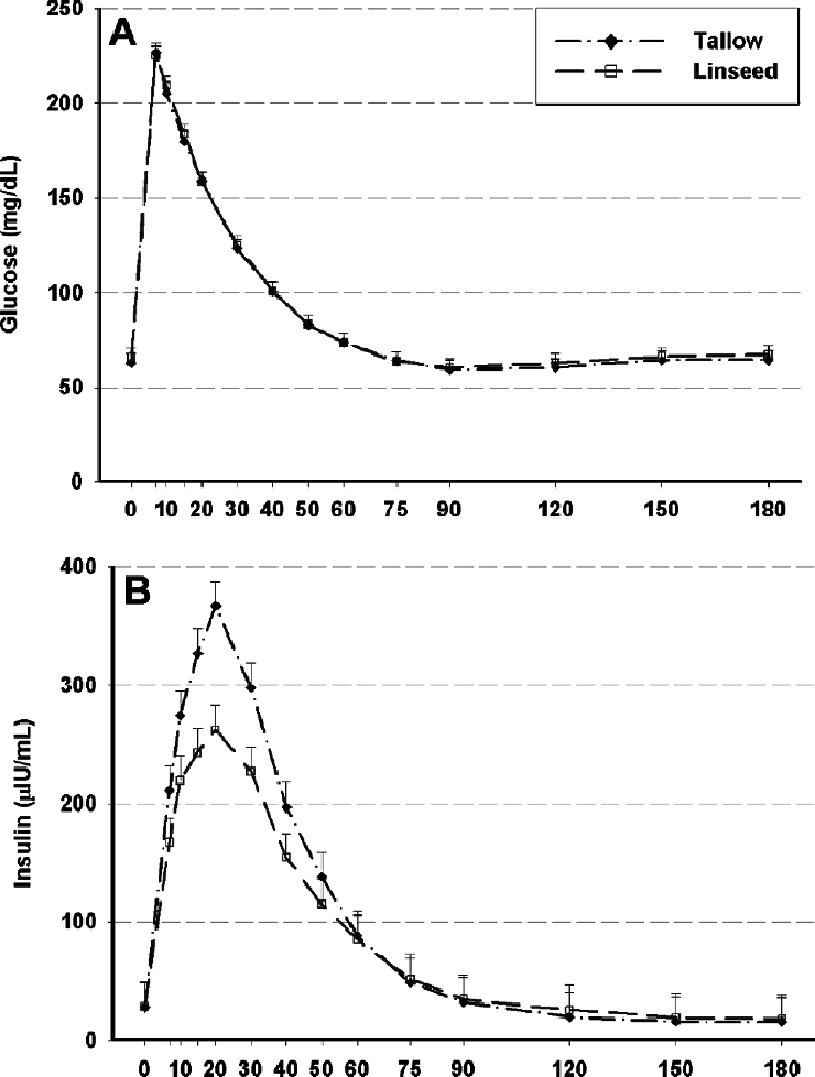 Experiment 1 (fed state): A) Effect of abomasal infusion