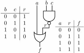 Example of a logic circuit and respective truth tables