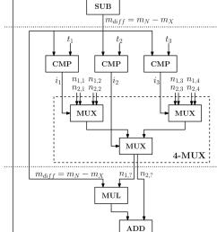 circuit diagram for the logsum operation with n 2 inputs and k 4 look [ 850 x 1485 Pixel ]
