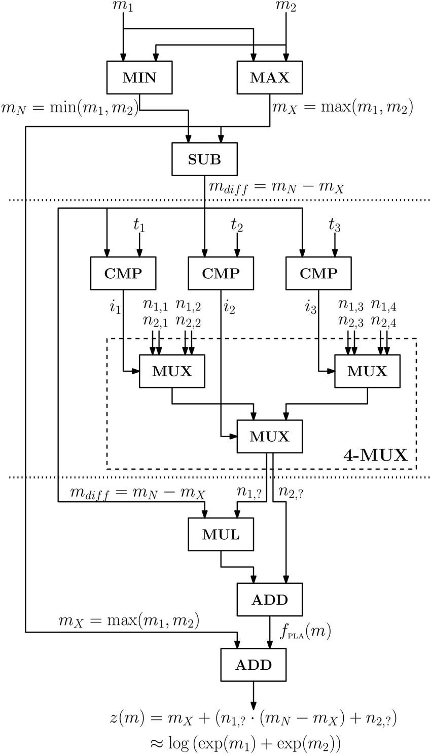 hight resolution of circuit diagram for the logsum operation with n 2 inputs and k 4 look