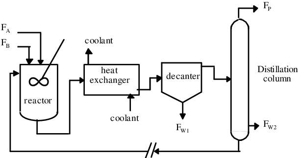 Flowsheet of the chemical process (Williams et Otto, 1960