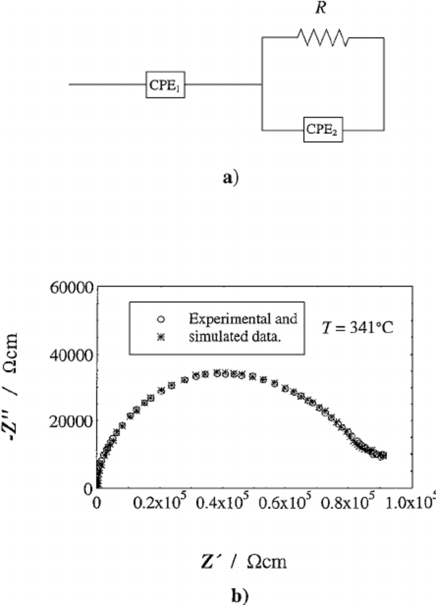hight resolution of  a equivalent rc circuit for the experimental enamel response b adjusted