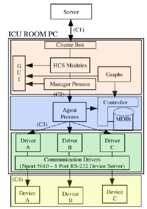 small resolution of block diagram of icu room pc