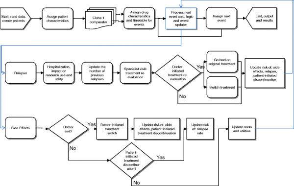 process flow diagram shapes 99 honda civic ignition wiring flowchart of the discrete-event-simulation model. | download scientific