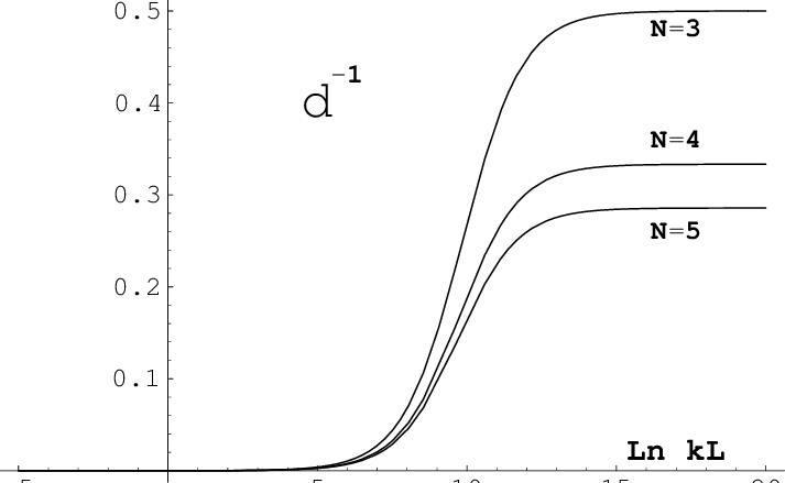 Graph of 1/d = 1/δ eff on the separatrix solution of (21