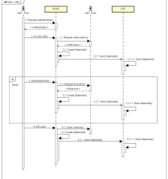 sequence diagram of access to a laboratory  [ 850 x 934 Pixel ]