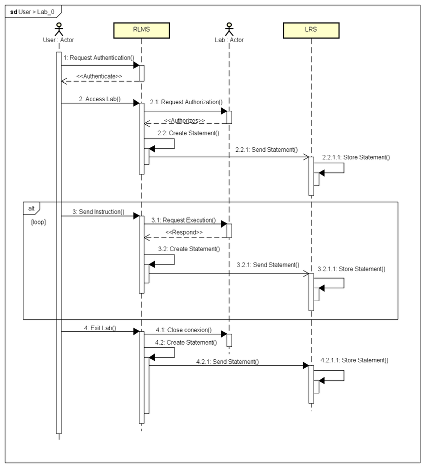 hight resolution of sequence diagram of access to a laboratory