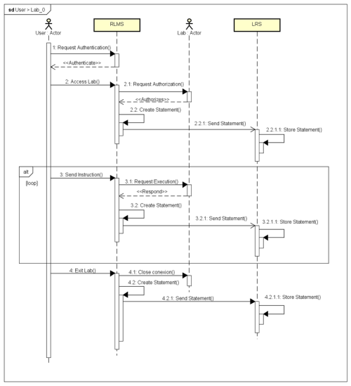 small resolution of sequence diagram of access to a laboratory
