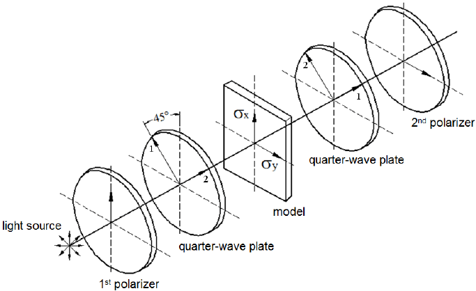 Polariscope set using quarter-wave plates (adapted from