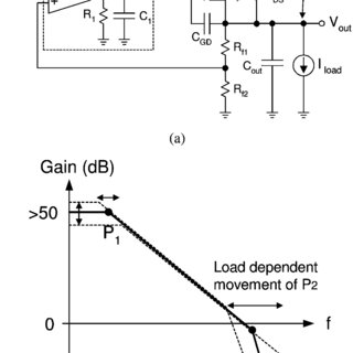 (PDF) Full on-chip CMOS low-dropout voltage regulator