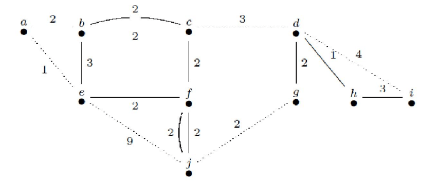An Eulerian Graph G * =(V * ,E * ), with cost y = 42