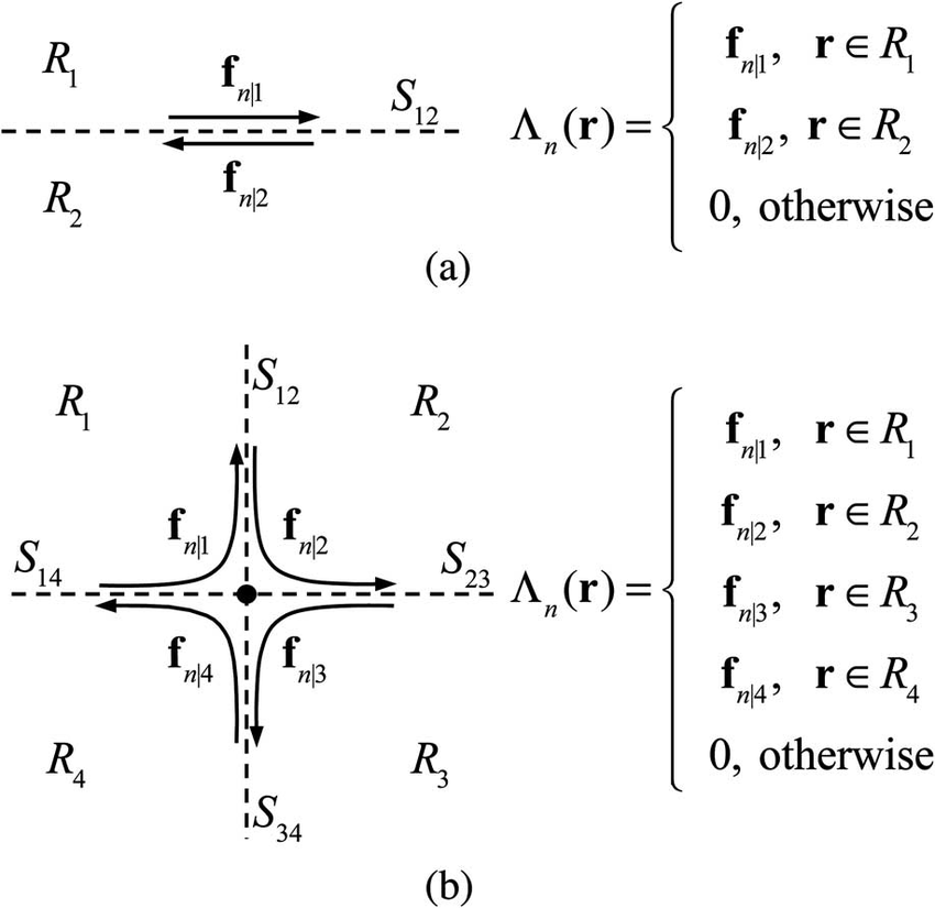 MR-oriented basis functions at (a) interfaces and (b