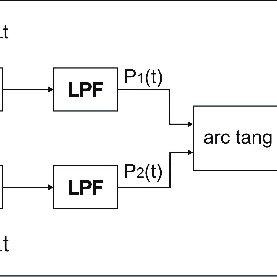3. Block diagram illustrating the quadrature demodulation