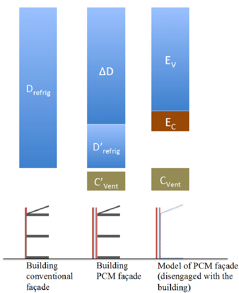 medium resolution of fa ade energy diagram pcm phase change materials