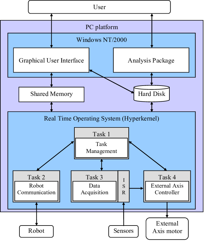 architecture software block diagram delco remy distributor wiring of download scientific