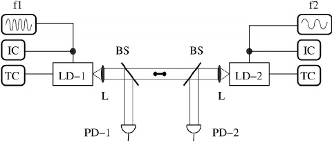 Schematic setup: LD-1 and LD-2 are the laser diodes; TC
