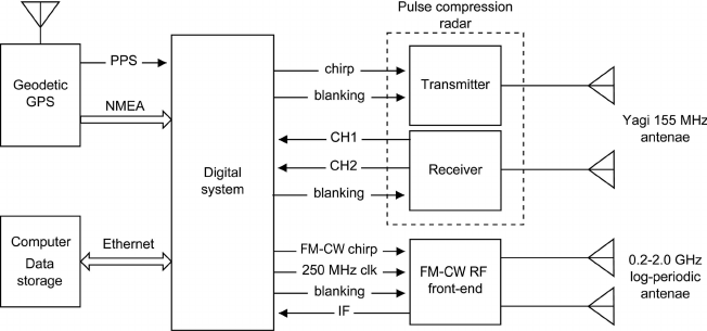 fmcw radar block diagram dodge ram stereo wiring system pictures to pin on pinterest - pinsdaddy