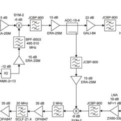 Fmcw Radar Block Diagram Banshee Motor Of The Fm-cw Analog Transmitter And Receiver. | Download Scientific
