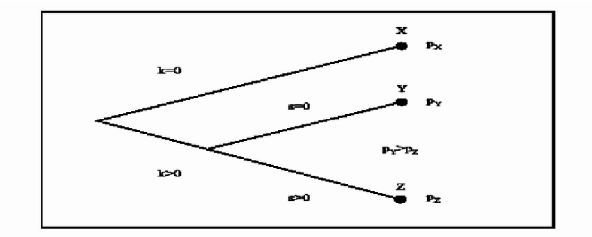 Classification of transaction types by using Williamson's
