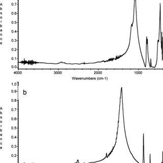 (PDF) FTIR Quantitative Analysis of Calcium Carbonate