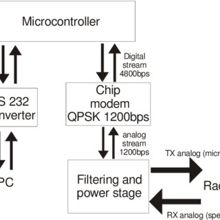 (PDF) Shared radio system for reclosers control