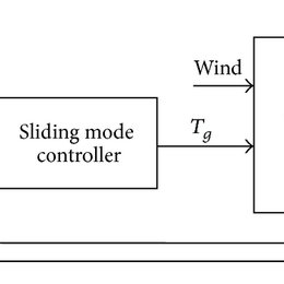 B. Wind Turbine with a Wound Rotor Induction Generator [5