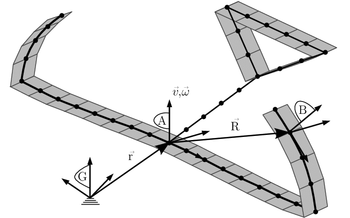 Multi-beam configuration with the definition of reference