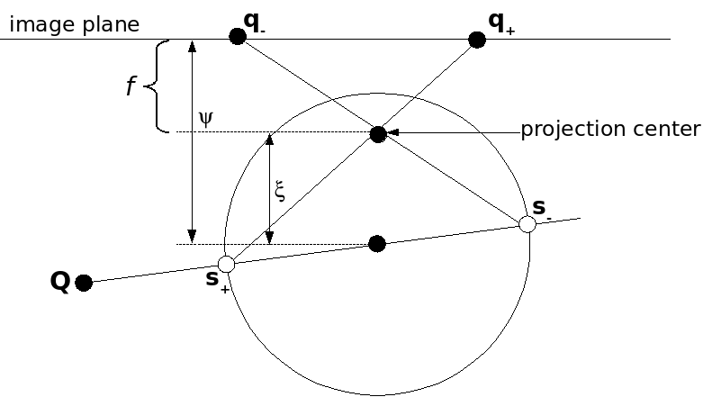 Projection of a 3D point to two image points in the sphere