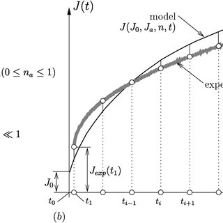 Governing failure mechanisms for flexible pavements: (a