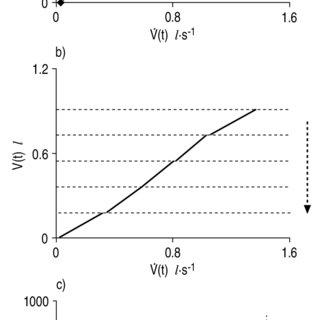 Peak Flow Meter Tabelle Zum Ausdrucken