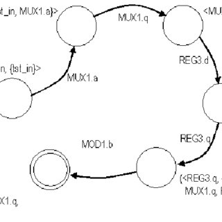 Schematic of a static CML 2:1 frequency divider with