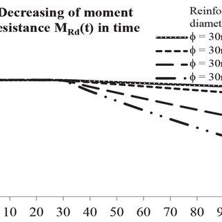 (PDF) Durability of bridge structural elements