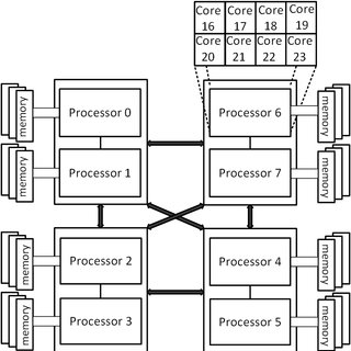 Schematic diagram of the AMD Opteron 6376 architecture
