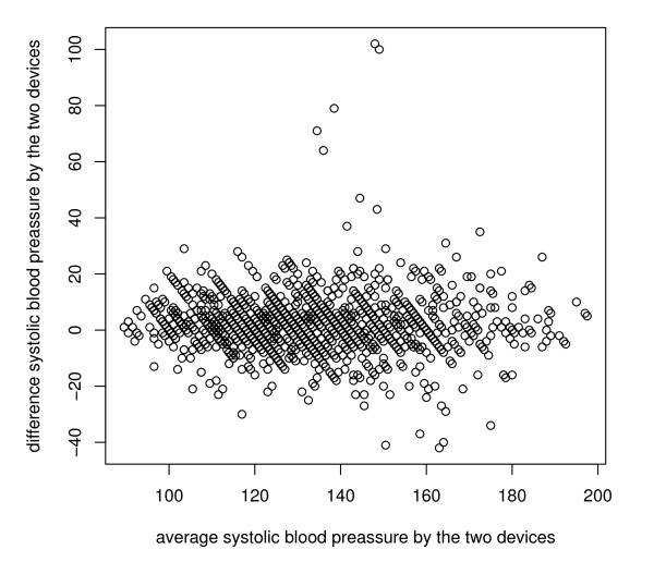Blood pressure device data. Bland and Altman plot of