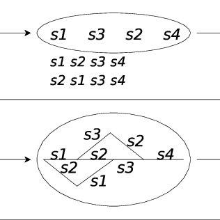 Block Diagram summarizing Phonological Error modeling and