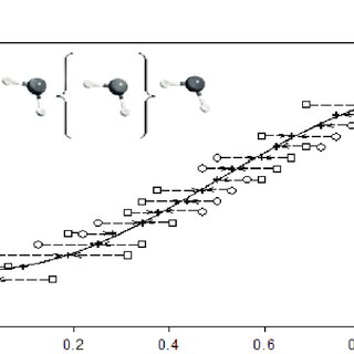 Evolution with chain length of the longitudinal static