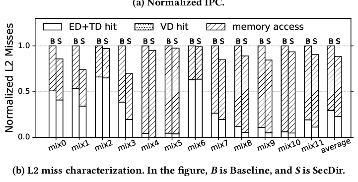 evaluates SecDir executing SPEC mixes. Figure 7(a) shows