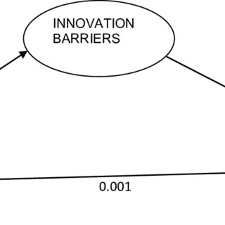(PDF) Assessment of innovation in Public sector
