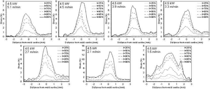 Development of local axial strain distribution across the