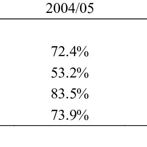 BECE Results-Percentage of Boys and Girls with Aggregate 6