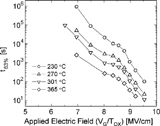t 63% as a function of applied electric field of 4 × 10 −4