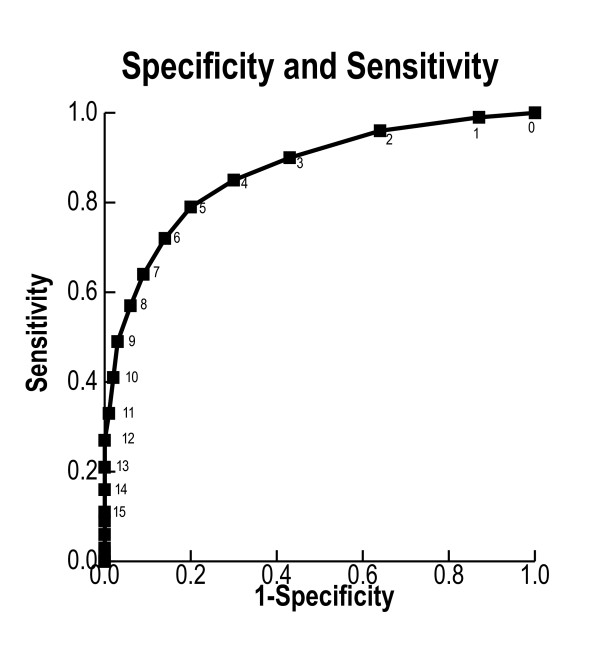 The receiver operating characteristic curve for the